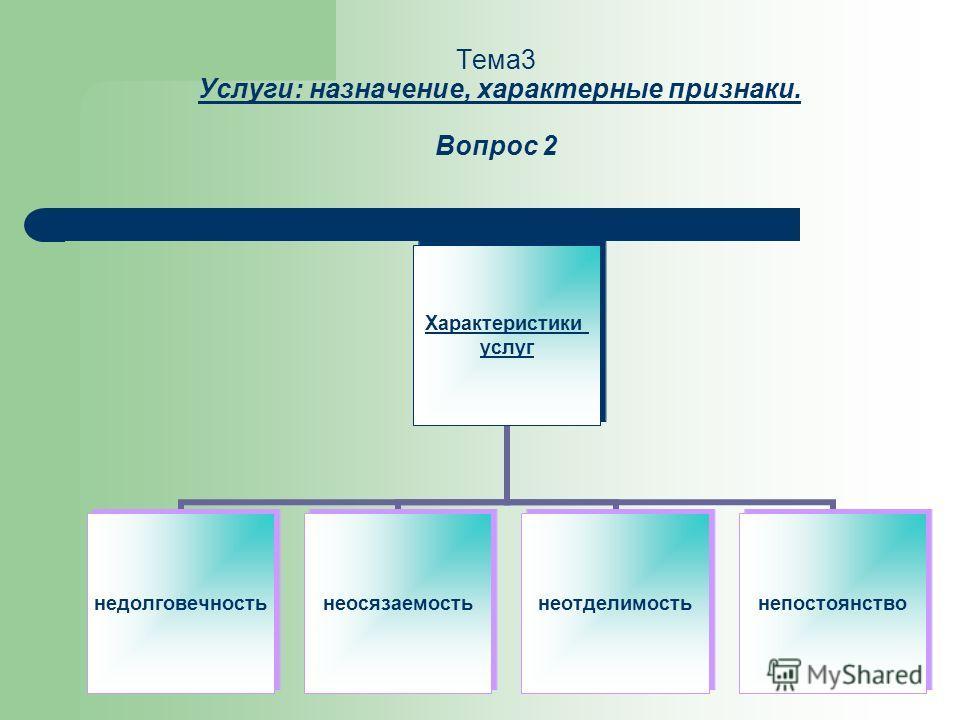 Тема3 Услуги: назначение, характерные признаки. Вопрос 2 Характеристики услуг недолговечностьнеосязаемостьнеотделимостьнепостоянство
