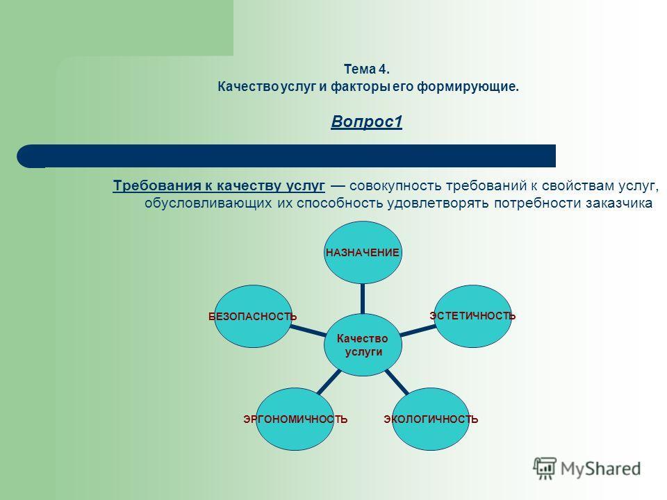Тема 4. Качество услуг и факторы его формирующие. Вопрос1 Требования к качеству услуг совокупность требований к свойствам услуг, обусловливающих их способность удовлетворять потребности заказчика Качество услуги НАЗНАЧЕНИЕ ЭСТЕТИЧНОСТЬЭКОЛОГИЧНОСТЬЭР