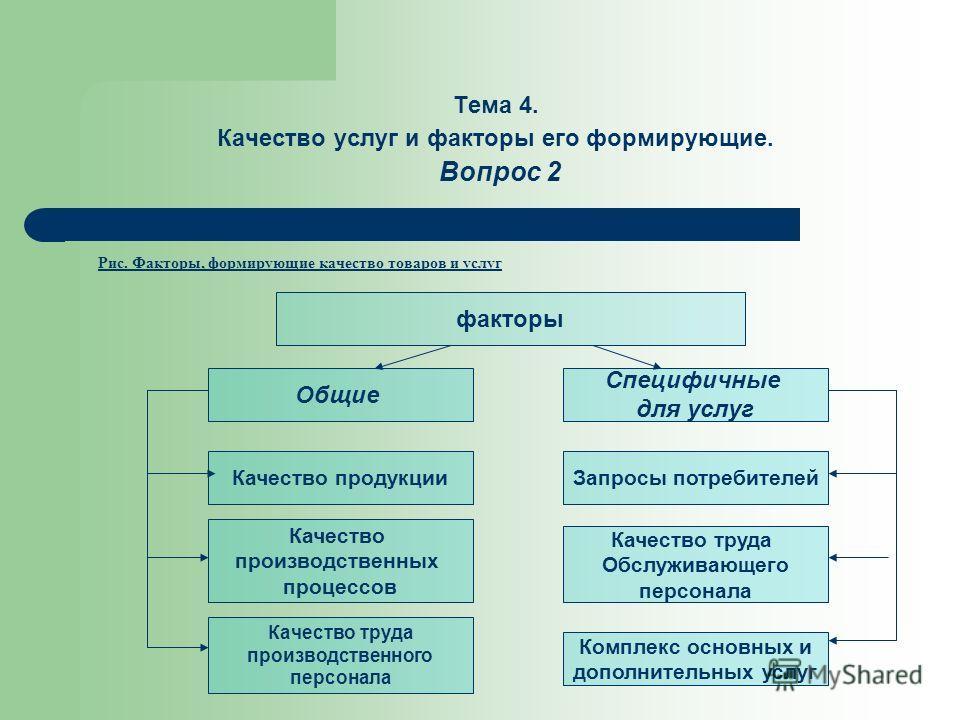 Тема 4. Качество услуг и факторы его формирующие. Вопрос 2 Рис. Факторы, формирующие качество товаров и услуг факторы Общие Специфичные для услуг Качество продукцииЗапросы потребителей Качество производственных процессов Качество труда Обслуживающего