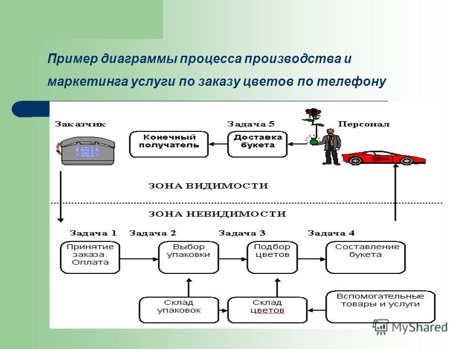 Пример диаграммы процесса производства и маркетинга услуги по заказу цветов по телефону