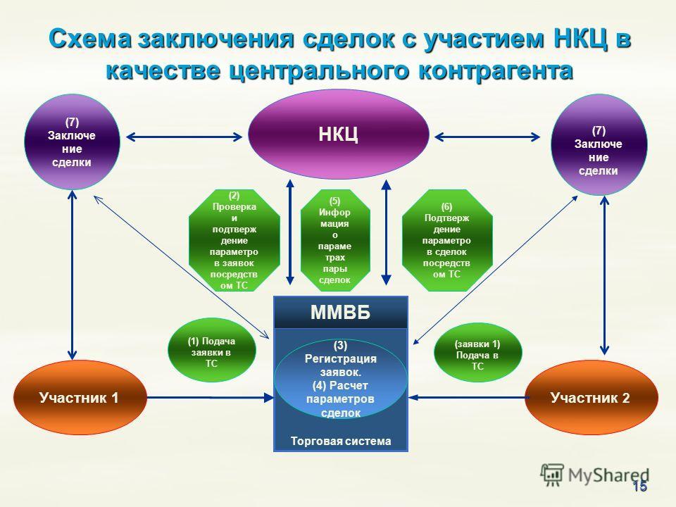 15 НКЦ Схема заключения сделок с участием НКЦ в качестве центрального контрагента Торговая система ММВБ Участник 1Участник 2 (3) Регистрация заявок. (4) Расчет параметров сделок (5) Инфор мация о параме трах пары сделок (7) Заключе ние сделки (6) Под
