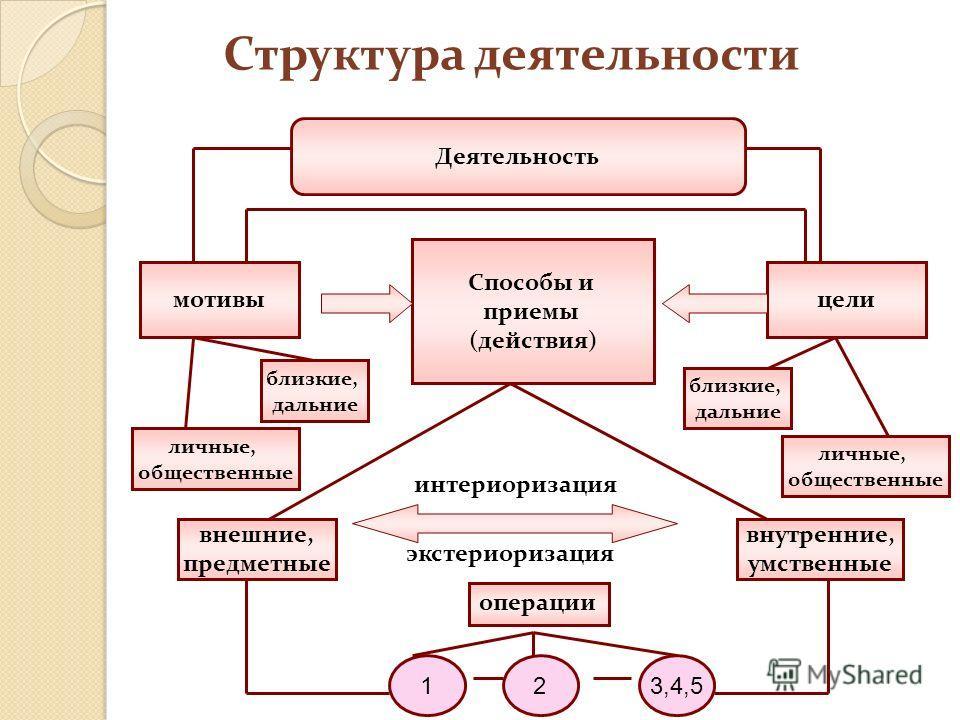 Структура деятельности Деятельность мотивыцели Способы и приемы (действия) близкие, дальние личные, общественные близкие, дальние личные, общественные внешние, предметные внутренние, умственные интериоризация экстериоризация 123,4,5 операции