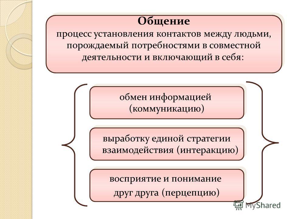 Общение процесс установления контактов между людьми, порождаемый потребностями в совместной деятельности и включающий в себя: Общение процесс установления контактов между людьми, порождаемый потребностями в совместной деятельности и включающий в себя