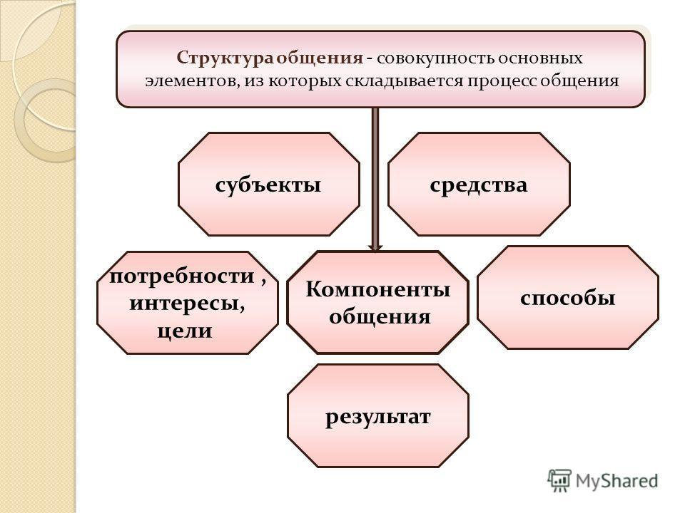 потребности, интересы, цели результат Компоненты общения способы средствасубъекты Структура общения - совокупность основных элементов, из которых складывается процесс общения Структура общения - совокупность основных элементов, из которых складываетс
