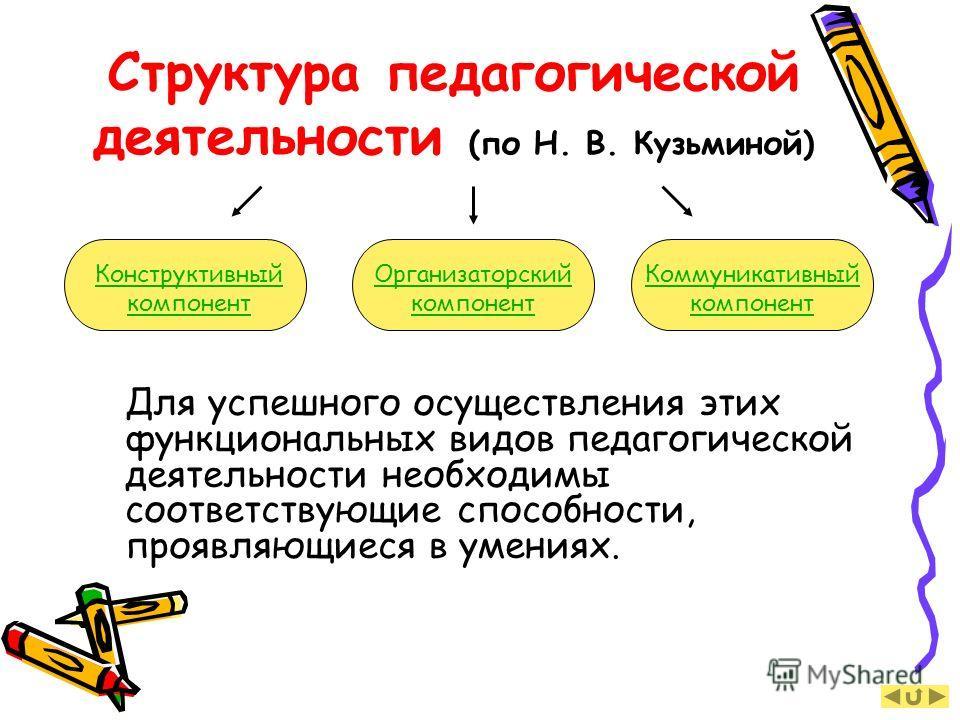 Структура педагогической деятельности (по Н. В. Кузьминой) Для успешного осуществления этих функциональных видов педагогической деятельности необходимы соответствующие способности, проявляющиеся в умениях. Конструктивный компонент Организаторский ком