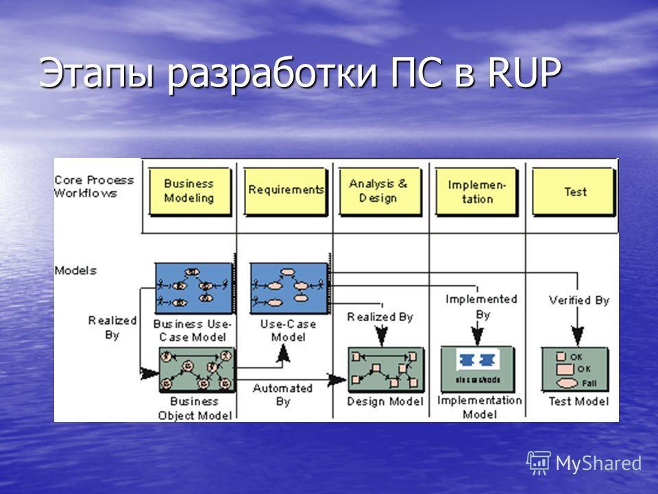Этапы разработки ПС в RUP