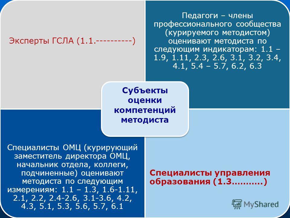 Эксперты ГСЛА (1.1.----------) Педагоги – члены профессионального сообщества (курируемого методистом) оценивают методиста по следующим индикаторам: 1.1 – 1.9, 1.11, 2.3, 2.6, 3.1, 3.2, 3.4, 4.1, 5.4 – 5.7, 6.2, 6.3 Специалисты ОМЦ (курирующий замести