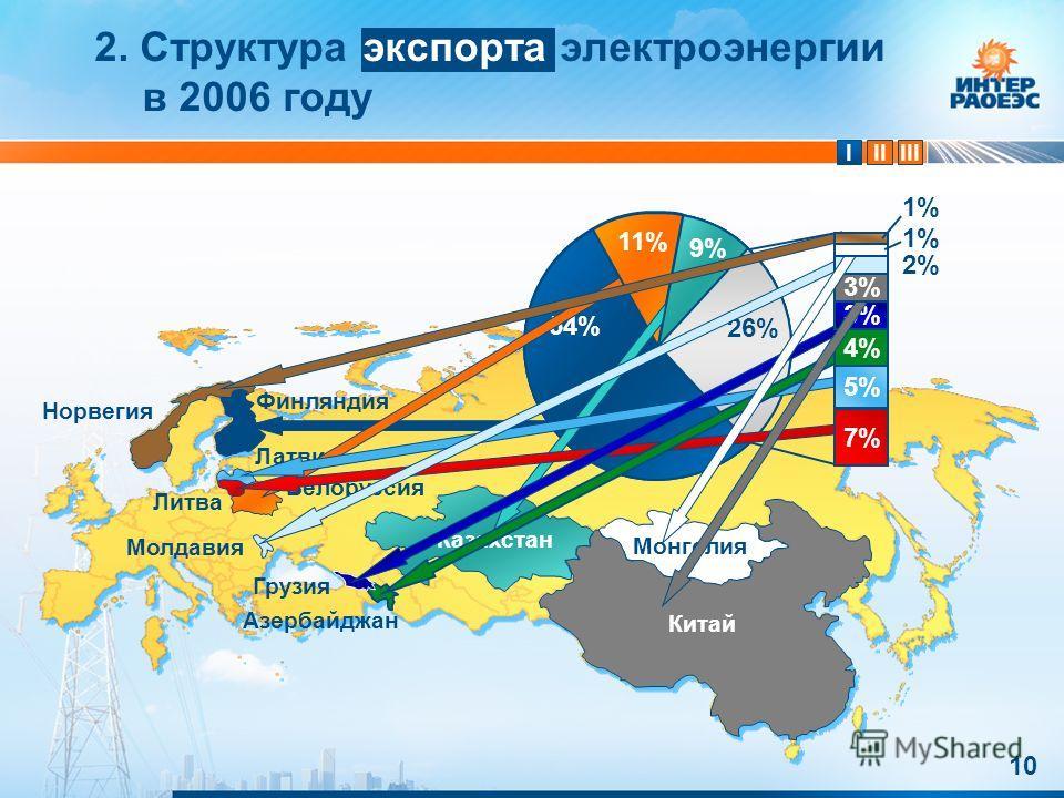 IIIIII 10 Китай 2. Структура экспорта электроэнергии в 2006 году Монголия Казахстан Азербайджан Грузия Молдавия Норвегия Финляндия Белоруссия Латвия Литва 54% 11% 9% 26% 7%7% 5% 4%4% 3% 2%2% 1% Китай