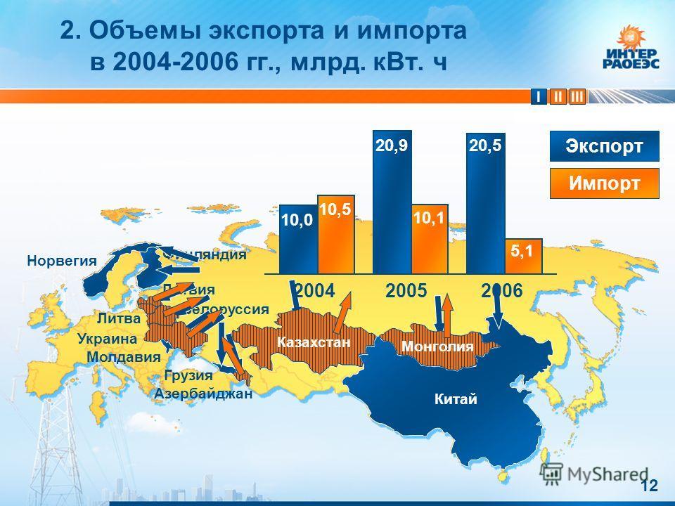 IIIIII 12 2. Объемы экспорта и импорта в 2004-2006 гг., млрд. кВт. ч Китай Азербайджан Грузия Молдавия Норвегия Финляндия Белоруссия Латвия Литва Украина 10 200420052006 Экспорт Импорт Казахстан Монголия 10,0 10,5 20,9 10,1 20,5 5,1