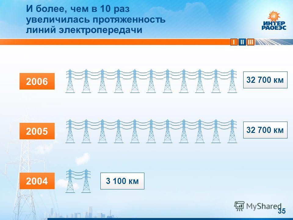 IIIIII И более, чем в 10 раз увеличилась протяженность линий электропередачи 35 2004 2005 2006 3 100 км 32 700 км