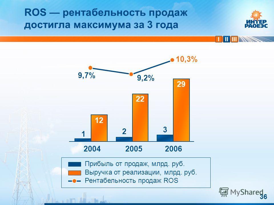 IIIIII 36 1 ROS рентабельность продаж достигла максимума за 3 года 200420052006 2 10,3% 1212 22 29 Прибыль от продаж, млрд. руб. Выручка от реализации, млрд. руб. Рентабельность продаж ROS 9,2% 9,7%9,7% 3