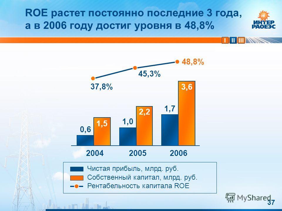 IIIIII 37 ROE растет постоянно последние 3 года, а в 2006 году достиг уровня в 48,8% 200420052006 48,8% 45,3% 37,8% Чистая прибыль, млрд. руб. Собственный капитал, млрд. руб. Рентабельность капитала ROE 0,6 1,0 1,7 1,5 2,2 3,6