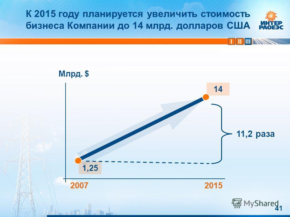 IIIIII 14 41 2007 Млрд. $ 2015 1,25 20072015 11,2 раза К 2015 году планируется увеличить стоимость бизнеса Компании до 14 млрд. долларов США