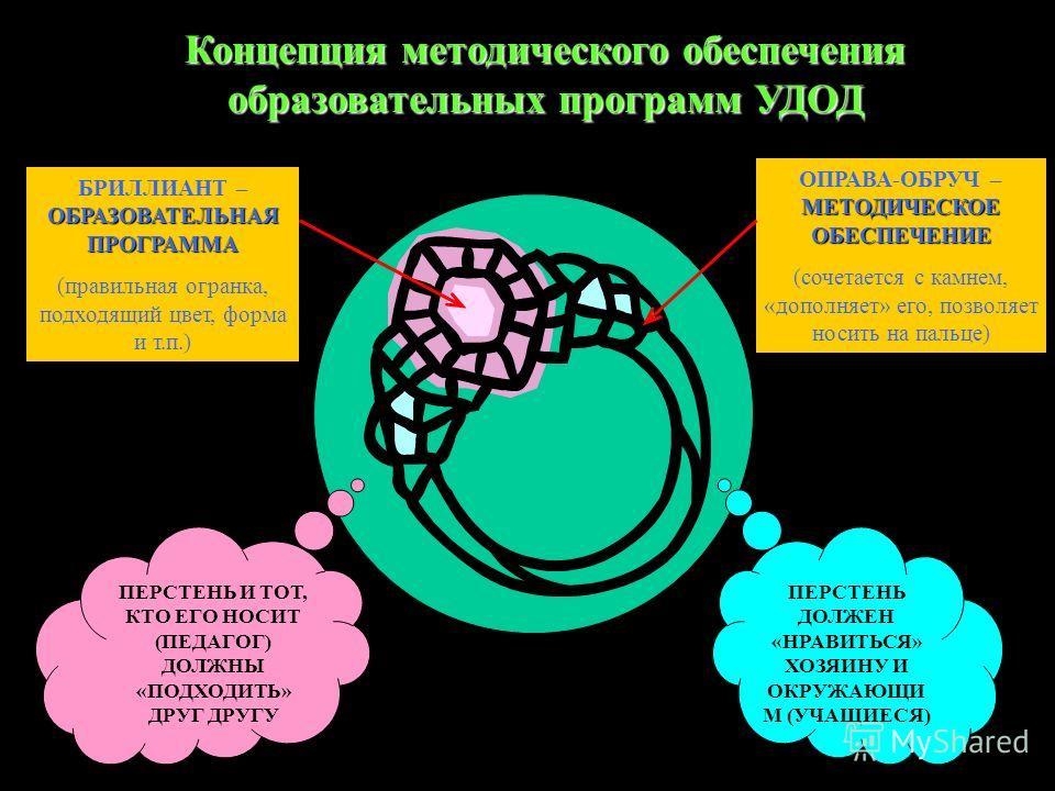 Концепция методического обеспечения образовательных программ УДОД ОБРАЗОВАТЕЛЬНАЯ ПРОГРАММА БРИЛЛИАНТ – ОБРАЗОВАТЕЛЬНАЯ ПРОГРАММА (правильная огранка, подходящий цвет, форма и т.п.) МЕТОДИЧЕСКОЕ ОБЕСПЕЧЕНИЕ ОПРАВА-ОБРУЧ – МЕТОДИЧЕСКОЕ ОБЕСПЕЧЕНИЕ (со