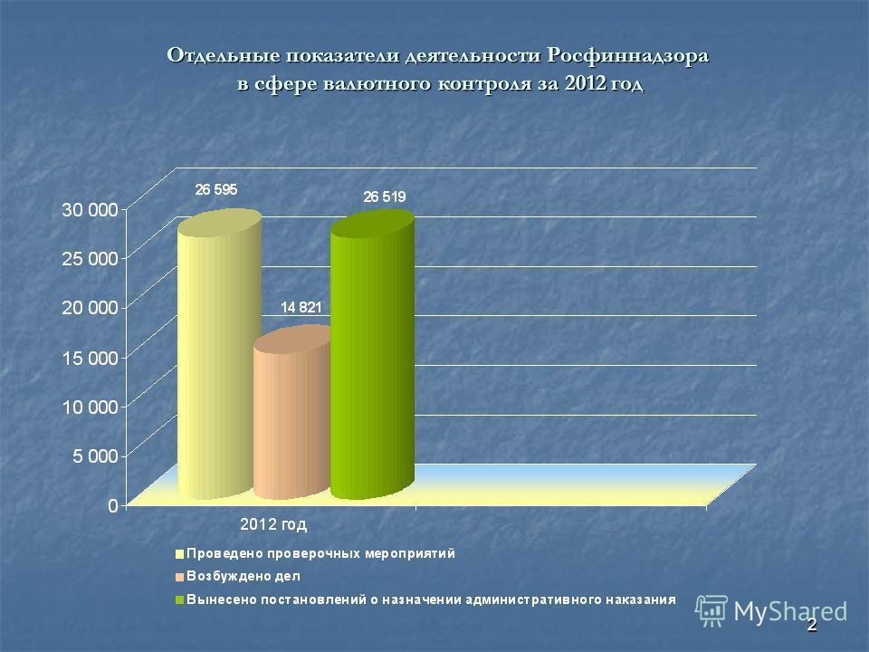 2 Отдельные показатели деятельности Росфиннадзора в сфере валютного контроля за 2012 год в сфере валютного контроля за 2012 год
