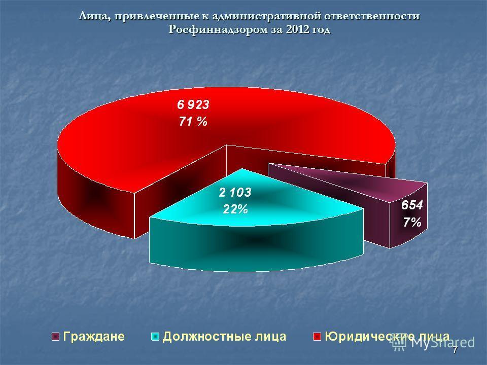 7 Лица, привлеченные к административной ответственности Росфиннадзором за 2012 год