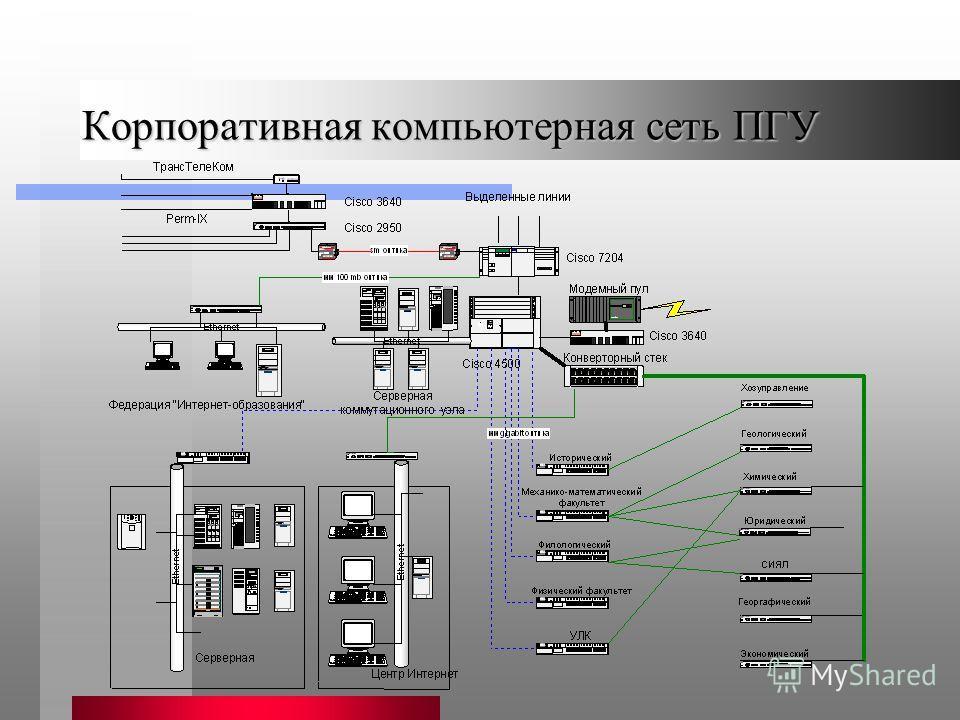 Корпоративная компьютерная сеть ПГУ