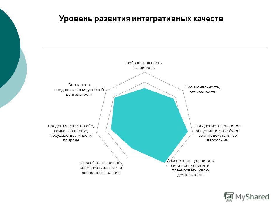 Уровень развития интегративных качеств