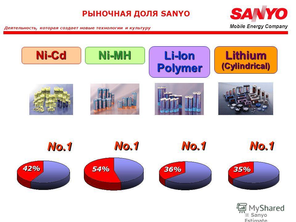 . Ni-MHNi-Cd Li-Ion Polymer Lithium (Cylindrical) No.1 42% 54% 36% 35% Sanyo Estimate Деятельность, которая создает новые технологии и культуру Mobile Energy Company РЫНОЧНАЯ ДОЛЯ SANYO No.1