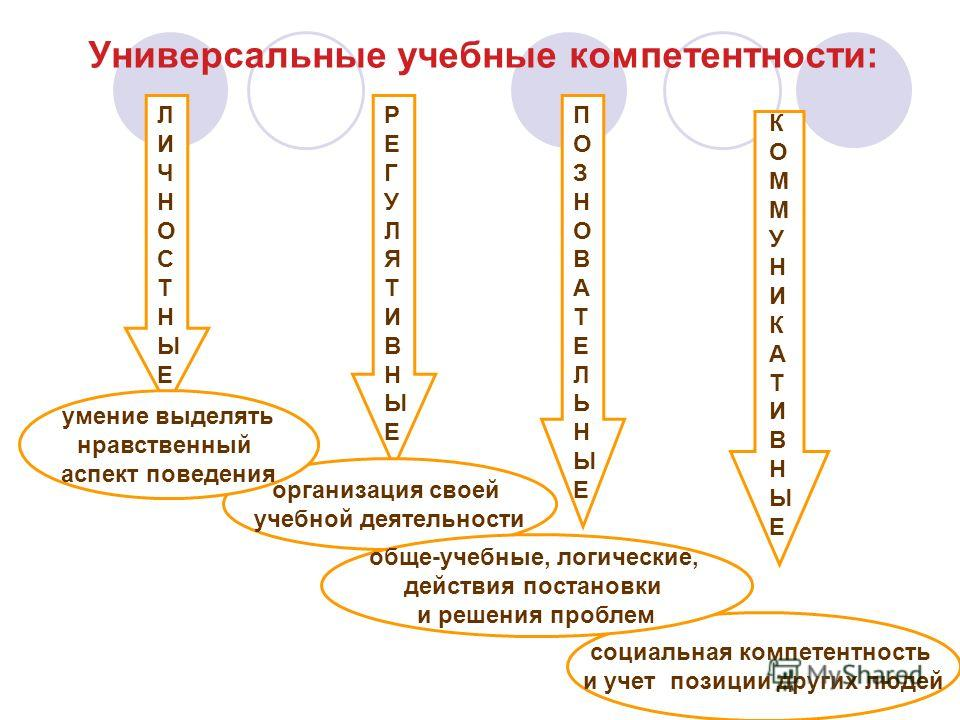 социальная компетентность и учет позиции других людей Универсальные учебные компетентности: ЛИЧНОСТНЫЕЛИЧНОСТНЫЕ РЕГУЛЯТИВНЫЕРЕГУЛЯТИВНЫЕ ПОЗНОВАТЕЛЬНЫЕПОЗНОВАТЕЛЬНЫЕ КОММУНИКАТИВНЫЕКОММУНИКАТИВНЫЕ организация своей учебной деятельности обще-учебные,