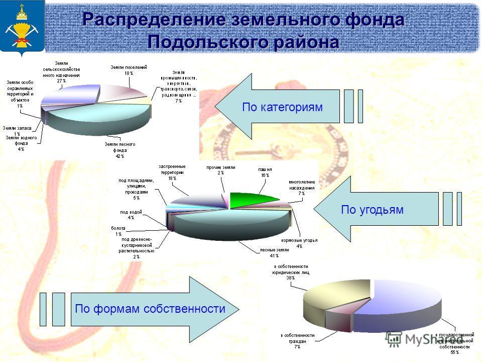 Распределение земельного фонда Подольского района По категориямПо угодьям По формам собственности