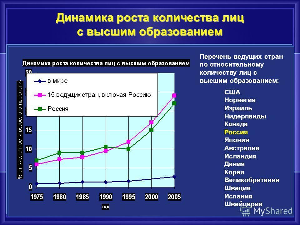 Динамика роста среднемирового человеческого капитала работника за период с 1820 по 2008 гг.