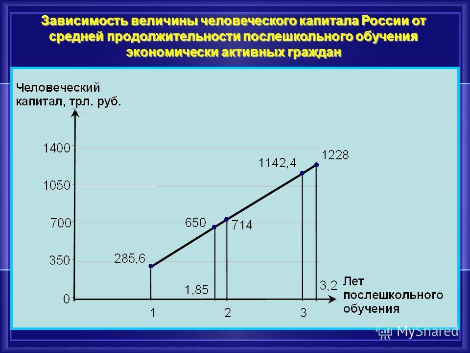 Возможности возрастания налоговых поступлений (в годовом исчислении) при изменении доли работников с высшим образованием на примере 2006 г. в РФ