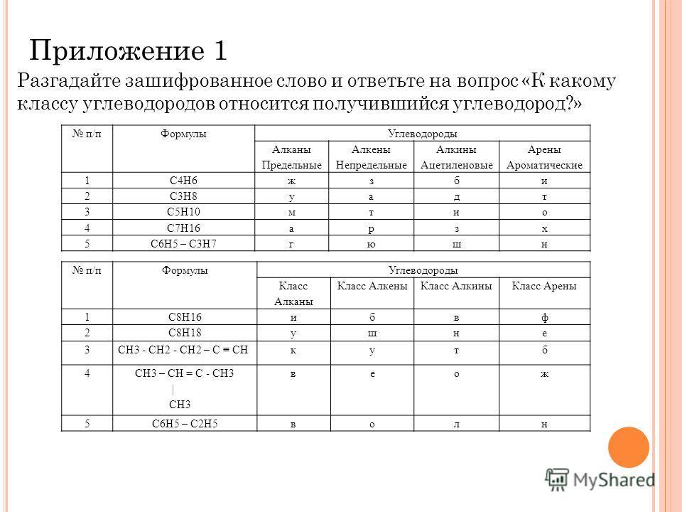 Приложение 1 п/пФормулыУглеводороды Алканы Предельные Алкены Непредельные Алкины Ацетиленовые Арены Ароматические 1C4H6жзби 2C3H8уадт 3C5H10мтио 4C7H16арзх 5C6H5 – C3H7гюшн Разгадайте зашифрованное слово и ответьте на вопрос «К какому классу углеводо