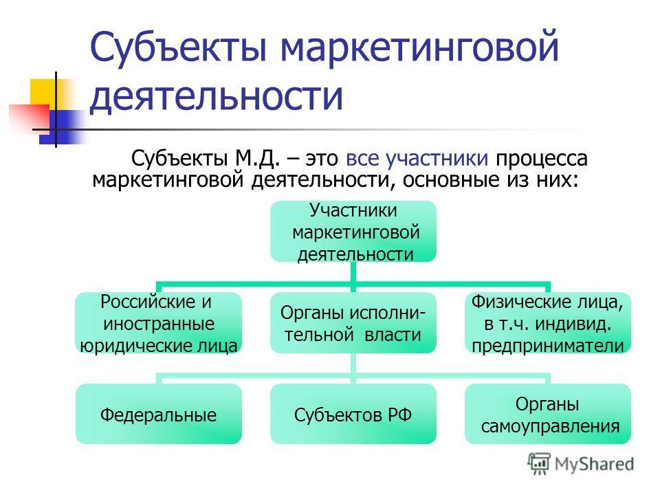 Субъекты маркетинговой деятельности Субъекты М.Д. – это все участники процесса маркетинговой деятельности, основные из них: Участники маркетинговой деятельности Российские и иностранные юридические лица Органы исполни- тельной власти ФедеральныеСубъе