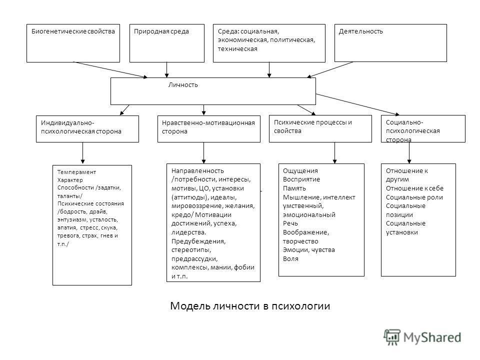 Биогенетические свойстваПриродная средаСреда: социальная, экономическая, политическая, техническая Деятельность Личность Индивидуально- психологическая сторона Нравственно-мотивационная сторона Психические процессы и свойства Направленность /потребно