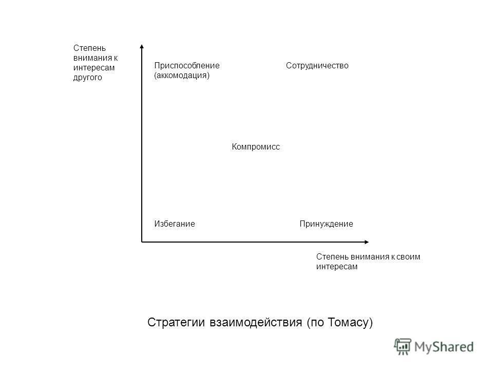 Степень внимания к интересам другого Степень внимания к своим интересам Избегание Приспособление (аккомодация) Принуждение Компромисс Сотрудничество Стратегии взаимодействия (по Томасу)