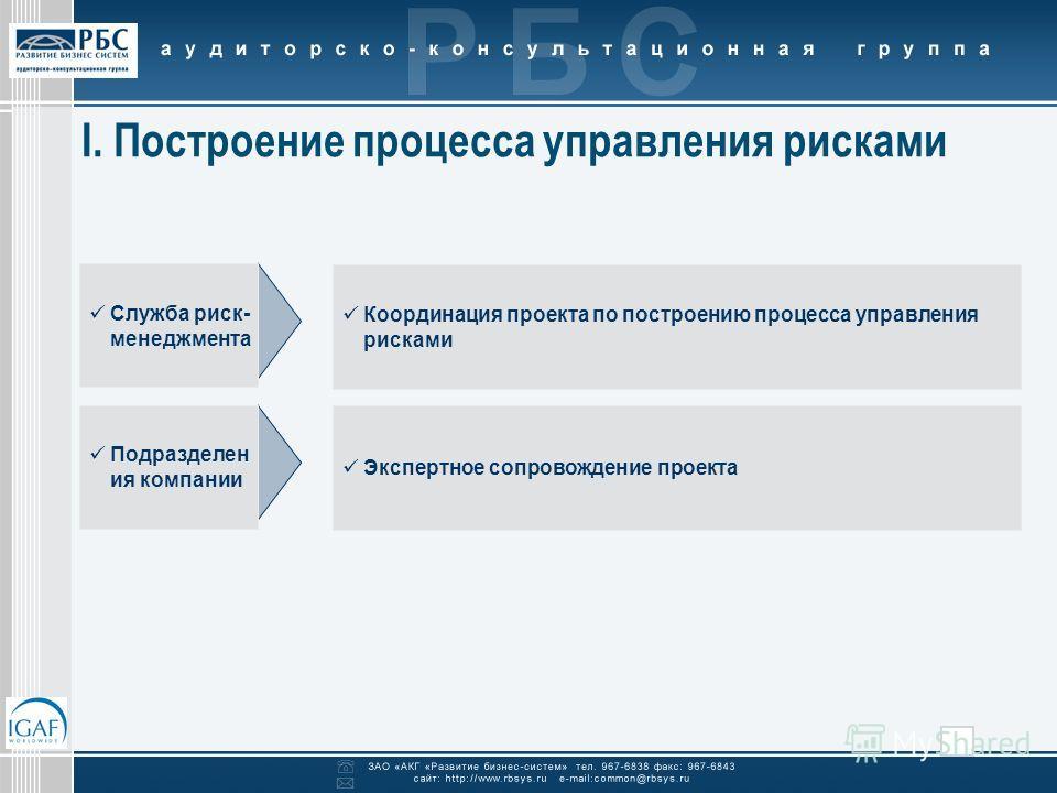 I. Построение процесса управления рисками Служба риск- менеджмента Координация проекта по построению процесса управления рисками Подразделен ия компании Экспертное сопровождение проекта