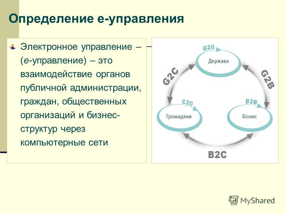 Определение е-управления Электронное управление – (е-управление) – это взаимодействие органов публичной администрации, граждан, общественных организаций и бизнес- структур через компьютерные сети