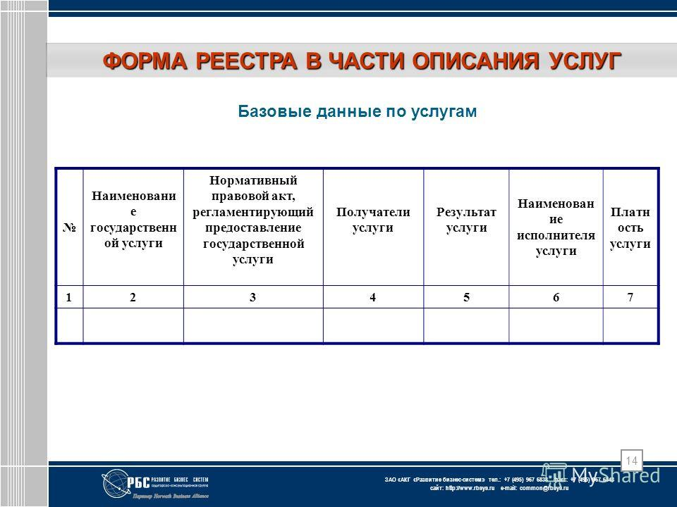 ЗАО « АКГ « Развитие бизнес-систем » тел.: +7 (495) 967 6838 факс: +7 (495) 967 6843 сайт: http://www.rbsys.ru e-mail: common@rbsys.ru 14 ФОРМА РЕЕСТРА В ЧАСТИ ОПИСАНИЯ УСЛУГ Базовые данные по услугам Наименовани е государственн ой услуги Нормативный