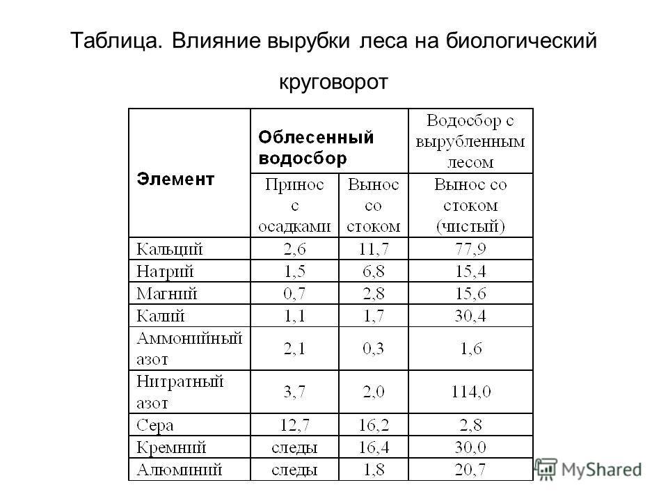 Таблица. Влияние вырубки леса на биологический круговорот