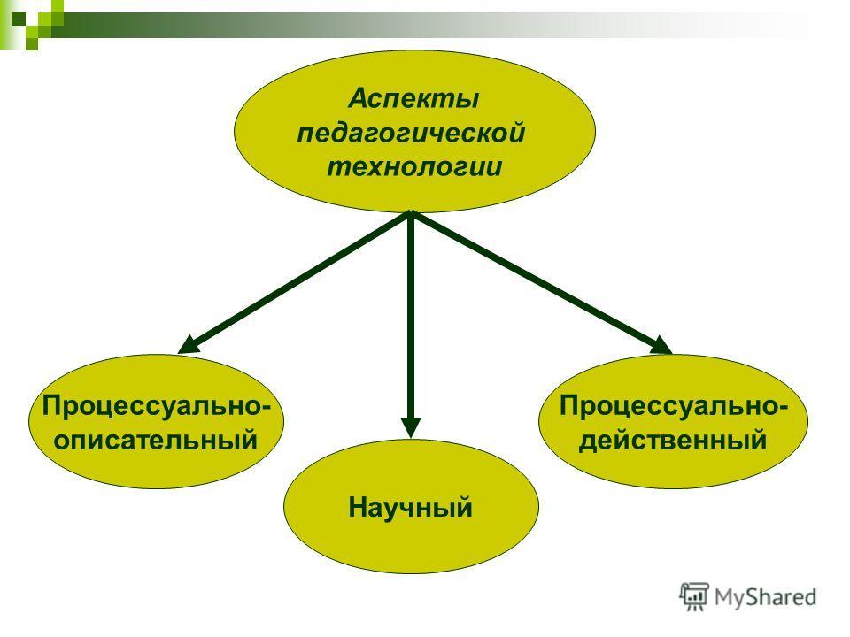 Аспекты педагогической технологии Процессуально- описательный Научный Процессуально- действенный