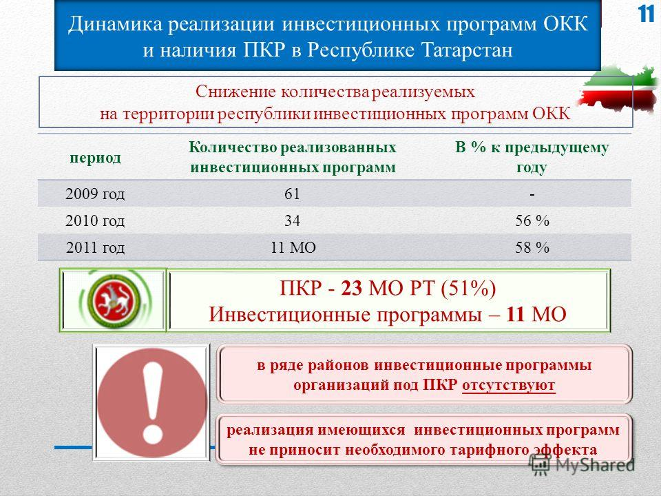 Динамика реализации инвестиционных программ ОКК и наличия ПКР в Республике Татарстан Снижение количества реализуемых на территории республики инвестиционных программ ОКК период Количество реализованных инвестиционных программ В % к предыдущему году 2
