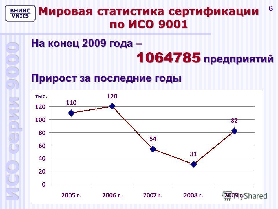 ИСО серии 9000 6 Мировая статистика сертификации по ИСО 9001 На конец 2009 года – 1064785 предприятий Прирост за последние годы тыс.