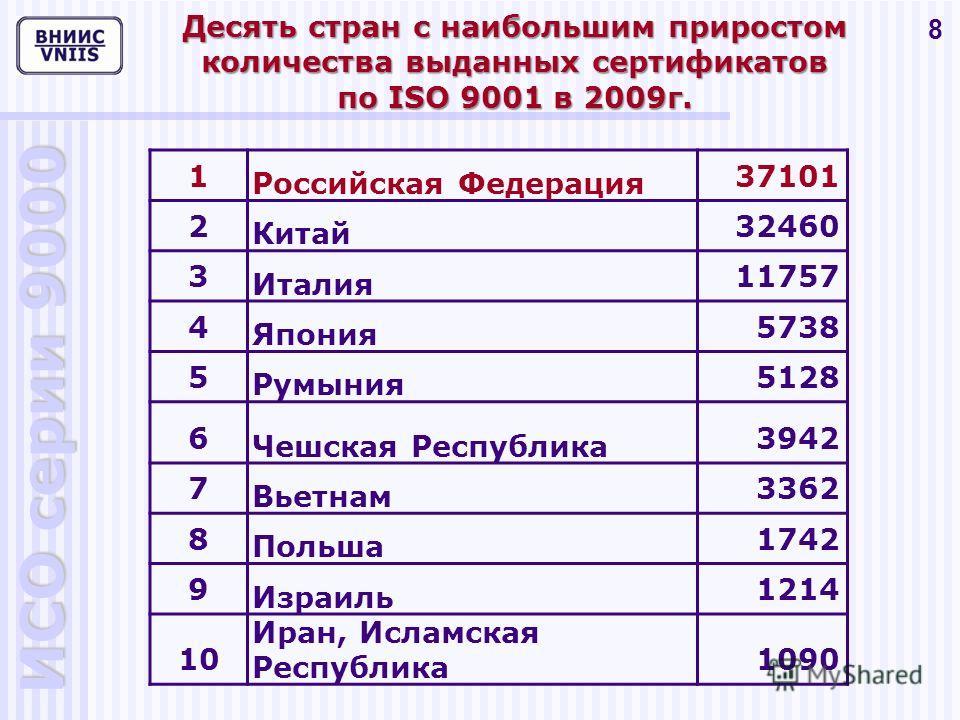ИСО серии 9000 8 Десять стран с наибольшим приростом количества выданных сертификатов по ISO 9001 в 2009г. 1 Российская Федерация 37101 2 Китай 32460 3 Италия 11757 4 Япония 5738 5 Румыния 5128 6 Чешская Республика 3942 7 Вьетнам 3362 8 Польша 1742 9