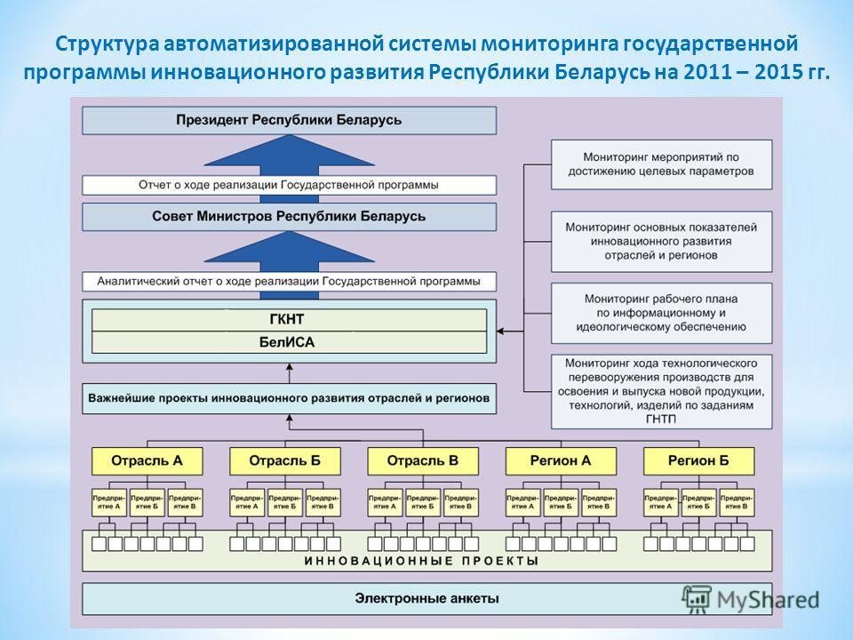 Структура автоматизированной системы мониторинга государственной программы инновационного развития Республики Беларусь на 2011 – 2015 гг.