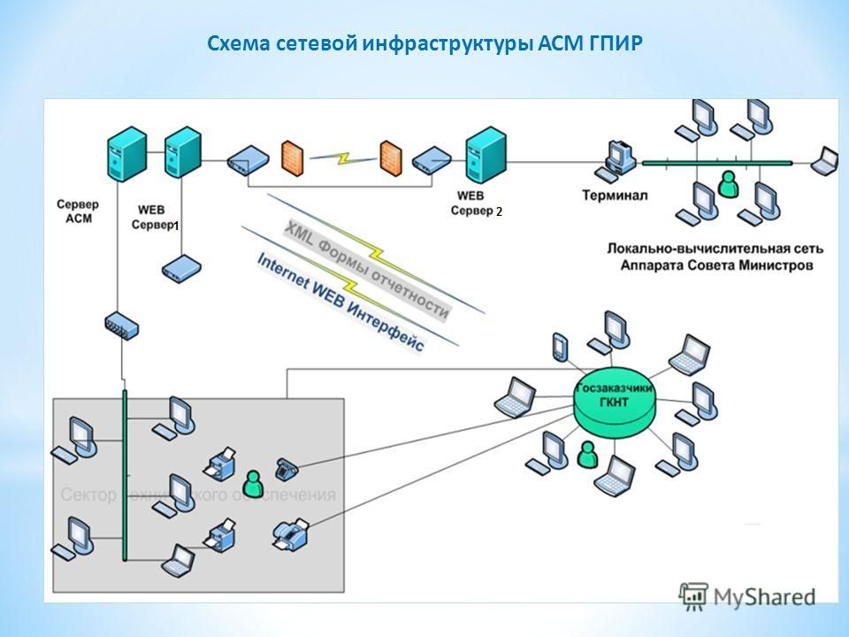 Схема сетевой инфраструктуры АСМ ГПИР