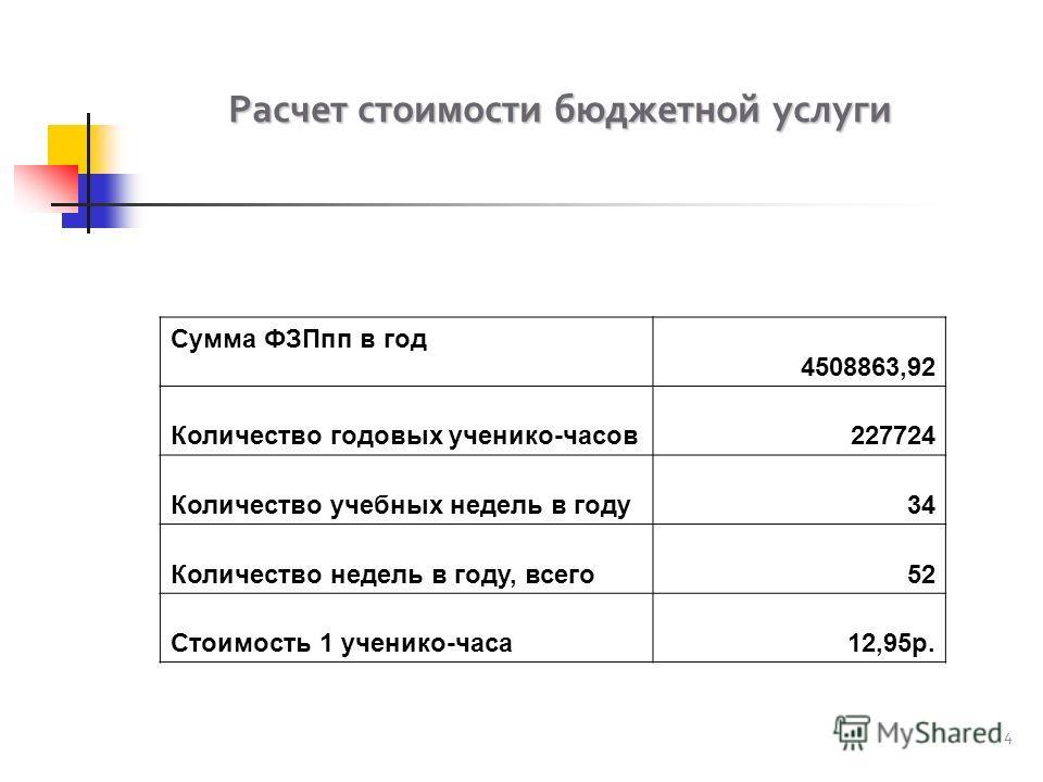 Расчет стоимости бюджетной услуги 4 Сумма ФЗПпп в год 4508863,92 Количество годовых ученико-часов227724 Количество учебных недель в году34 Количество недель в году, всего52 Стоимость 1 ученико-часа12,95р.
