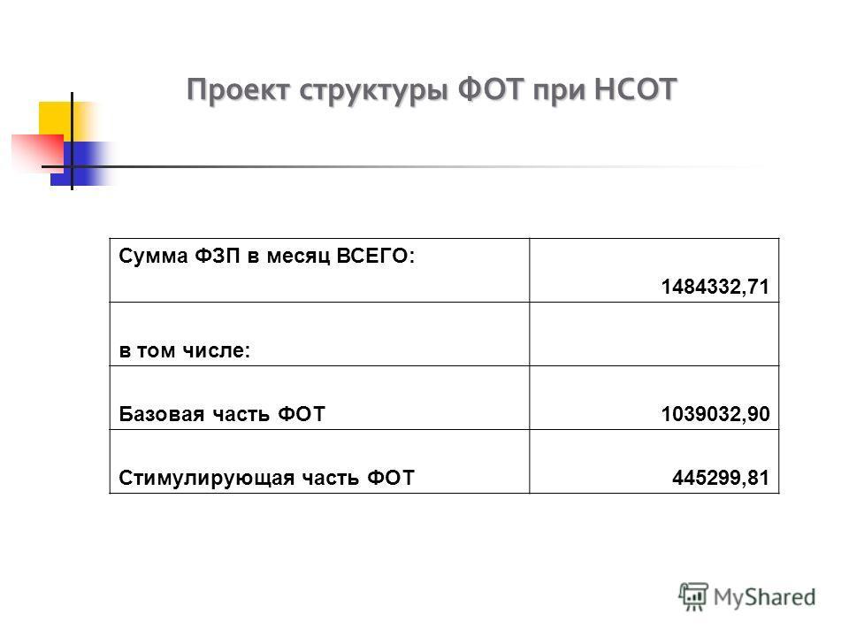 Сумма ФЗП в месяц ВСЕГО: 1484332,71 в том числе: Базовая часть ФОТ1039032,90 Стимулирующая часть ФОТ445299,81 Проект структуры ФОТ при НСОТ