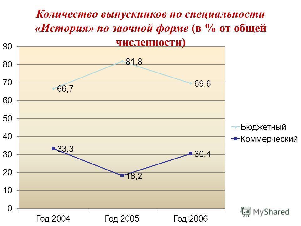 Количество выпускников по специальности «История» по заочной форме (в % от общей численности)