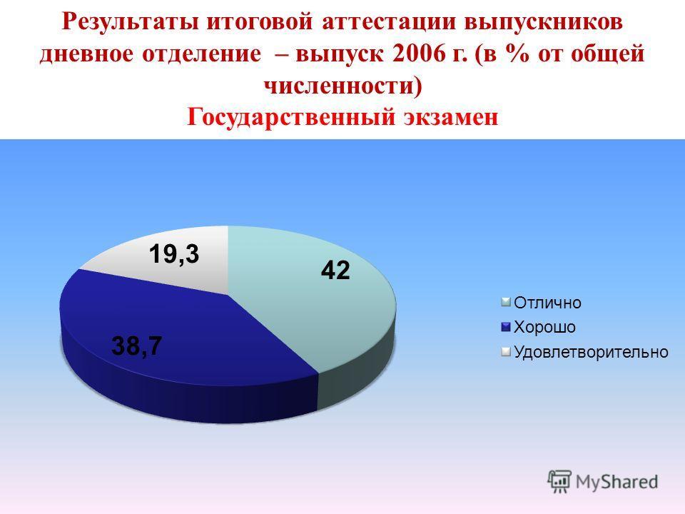 Результаты итоговой аттестации выпускников дневное отделение – выпуск 2006 г. (в % от общей численности) Государственный экзамен