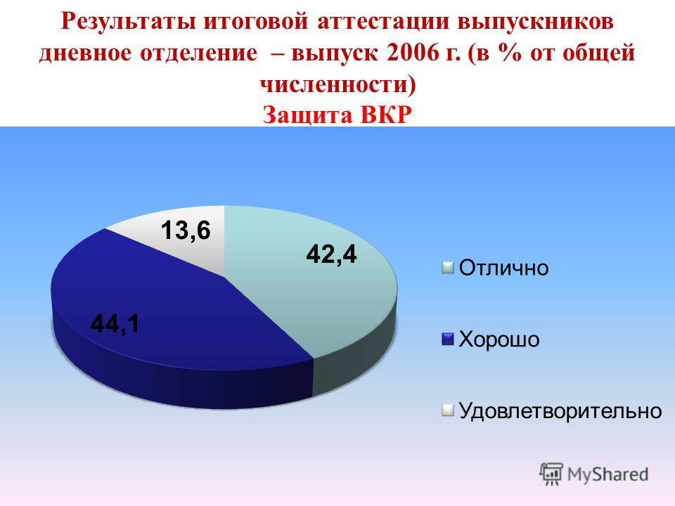 Результаты итоговой аттестации выпускников дневное отделение – выпуск 2006 г. (в % от общей численности) Защита ВКР
