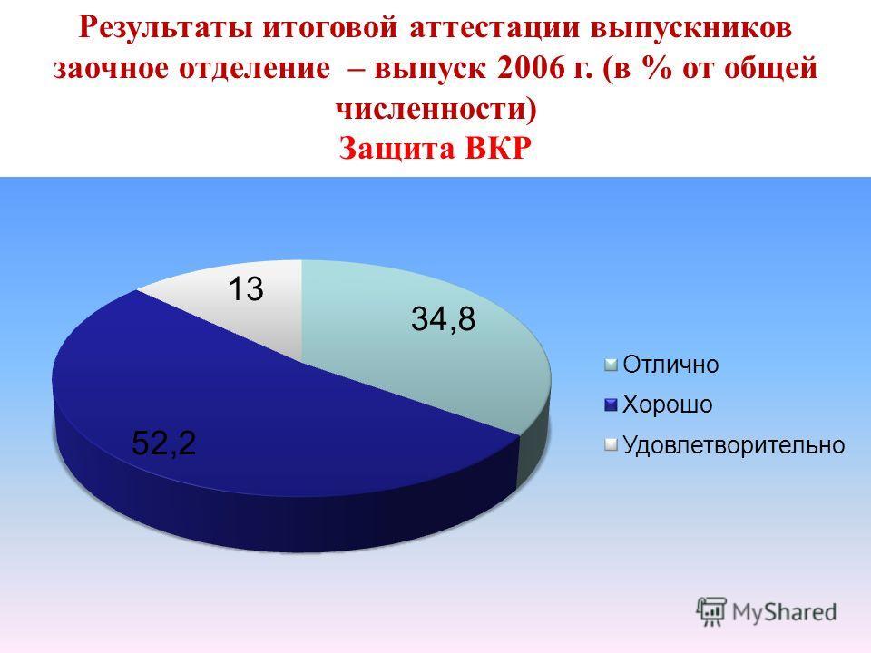 Результаты итоговой аттестации выпускников заочное отделение – выпуск 2006 г. (в % от общей численности) Защита ВКР