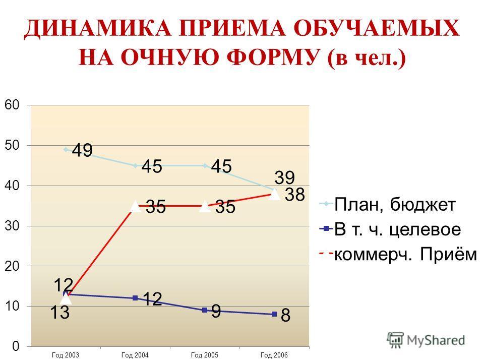 ДИНАМИКА ПРИЕМА ОБУЧАЕМЫХ НА ОЧНУЮ ФОРМУ (в чел.)