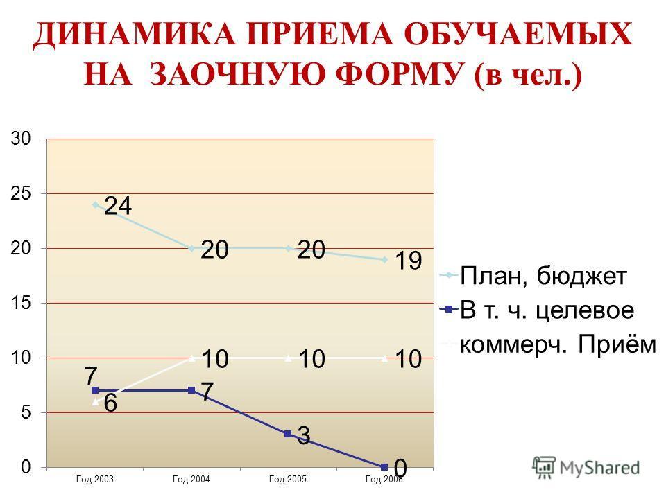 ДИНАМИКА ПРИЕМА ОБУЧАЕМЫХ НА ЗАОЧНУЮ ФОРМУ (в чел.)