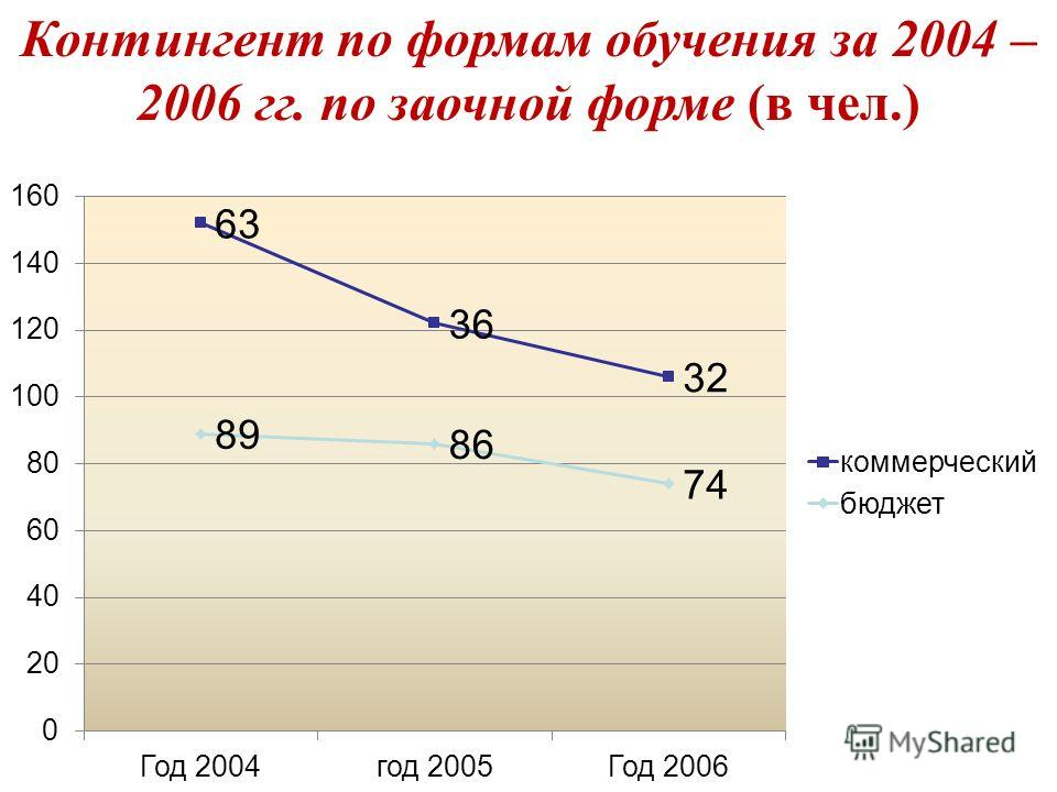 Контингент по формам обучения за 2004 – 2006 гг. по заочной форме (в чел.)